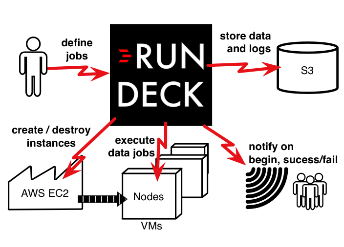 Use Rundeck to managae data processing jobs in the cloud
