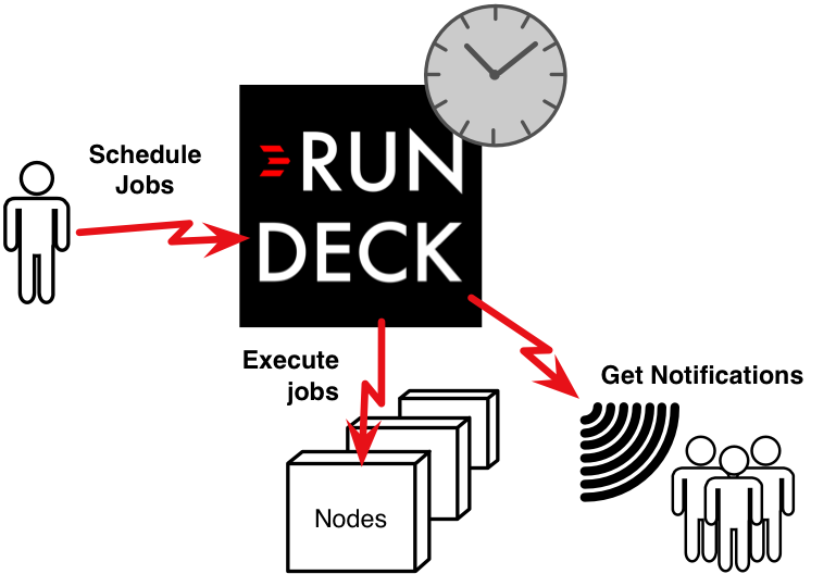 Use Rundeck as a job scheduler