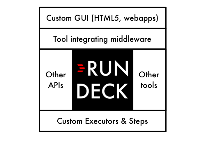 Use Rundeck to build custom ops platforms and tools