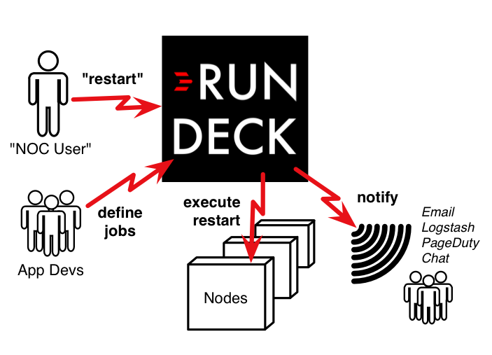 Use Rundeck to define standard operating procedures