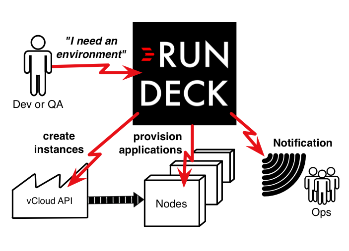 Use Rundeck to enable self-service test environments