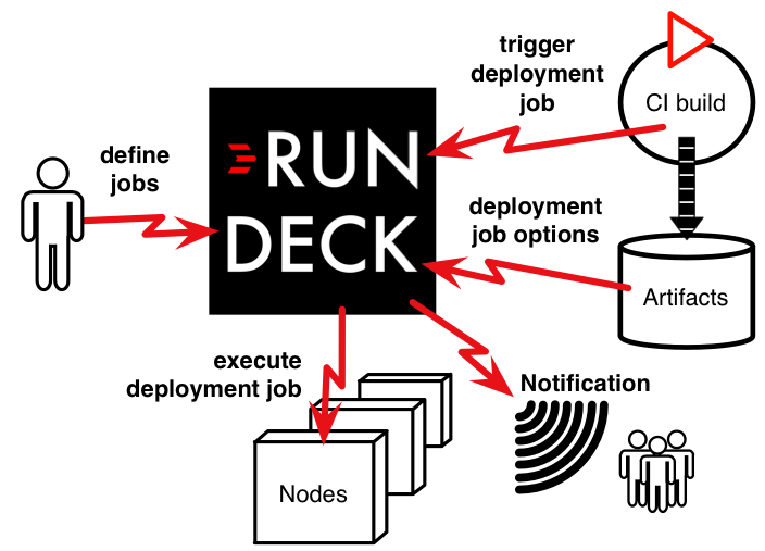 Use Rundeck for automated deployment