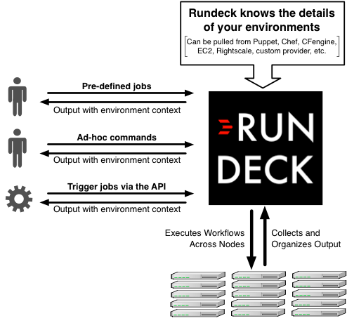 Jenkins is for Development  Rundeck is for Operations